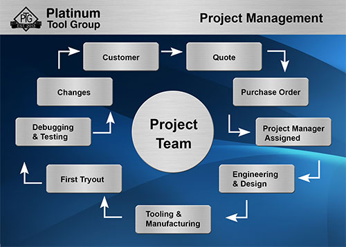 Project Management  Platinum Tool Group
